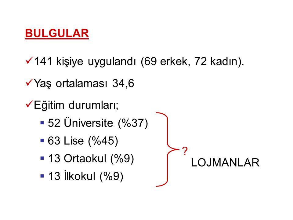 BULGULAR  141 kişiye uygulandı (69 erkek, 72 kadın).  Yaş ortalaması 34,6  Eğitim durumları;  52 Üniversite (%37)  63 Lise (%45)  13 Ortaokul (%