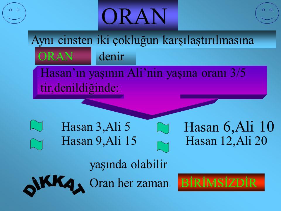 ORAN Aynı cinsten iki çokluğun karşılaştırılmasına ORANdenir Hasan'ın yaşının Ali'nin yaşına oranı 3/5 tir,denildiğinde: Hasan 6,Ali 10 Hasan 3,Ali 5