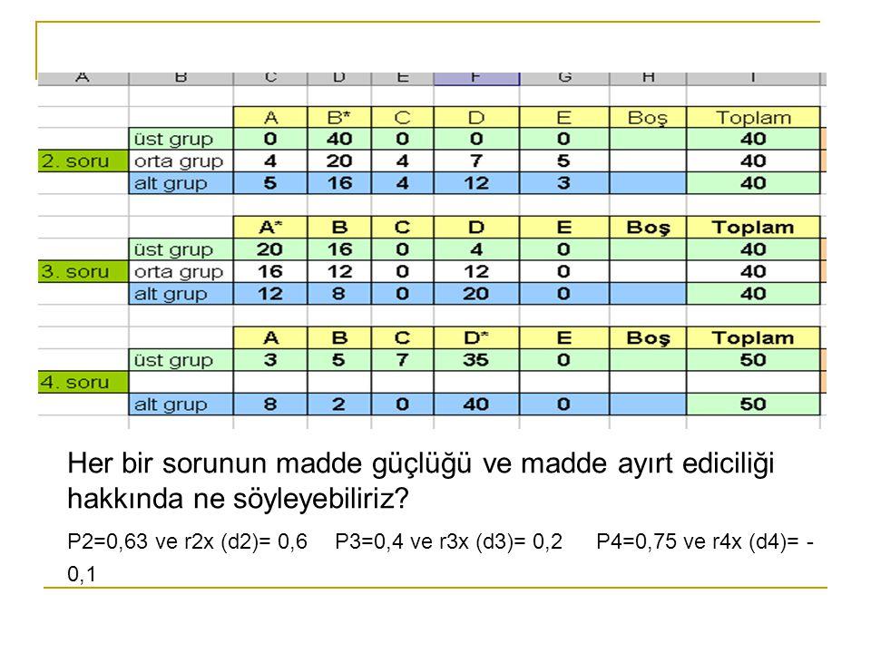 Her bir sorunun madde güçlüğü ve madde ayırt ediciliği hakkında ne söyleyebiliriz? P2=0,63 ve r2x (d2)= 0,6 P3=0,4 ve r3x (d3)= 0,2 P4=0,75 ve r4x (d4