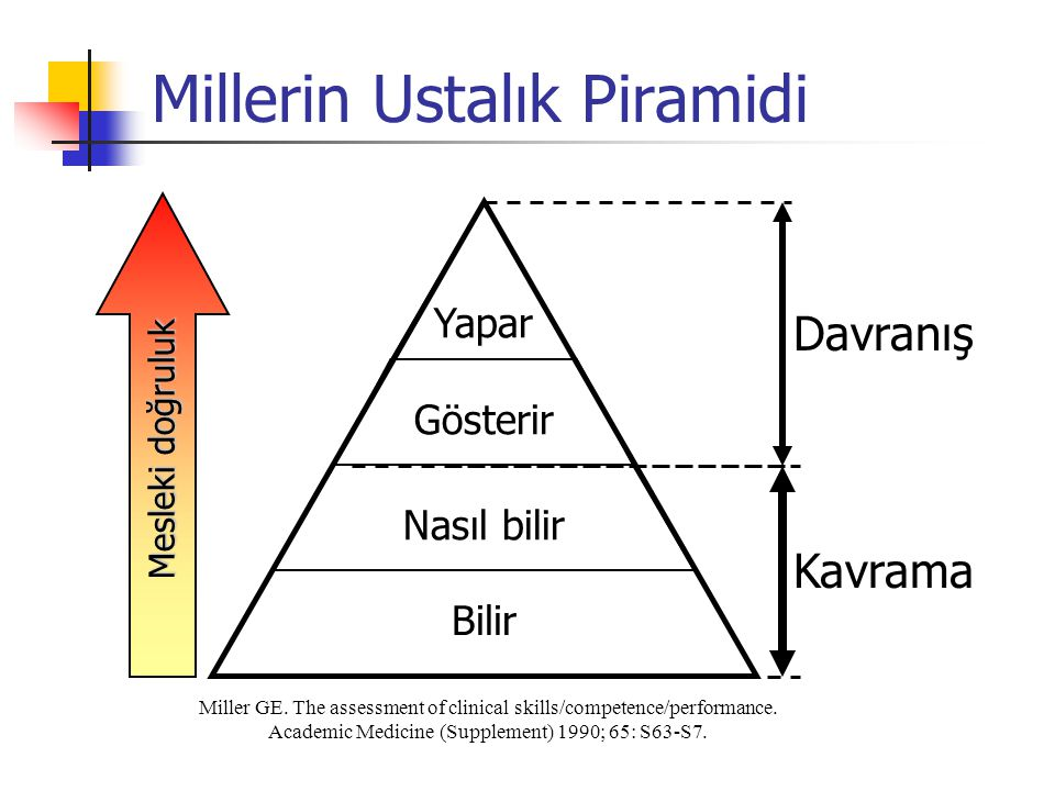 Millerin Ustalık Piramidi Miller GE. The assessment of clinical skills/competence/performance. Academic Medicine (Supplement) 1990; 65: S63-S7. Bilir