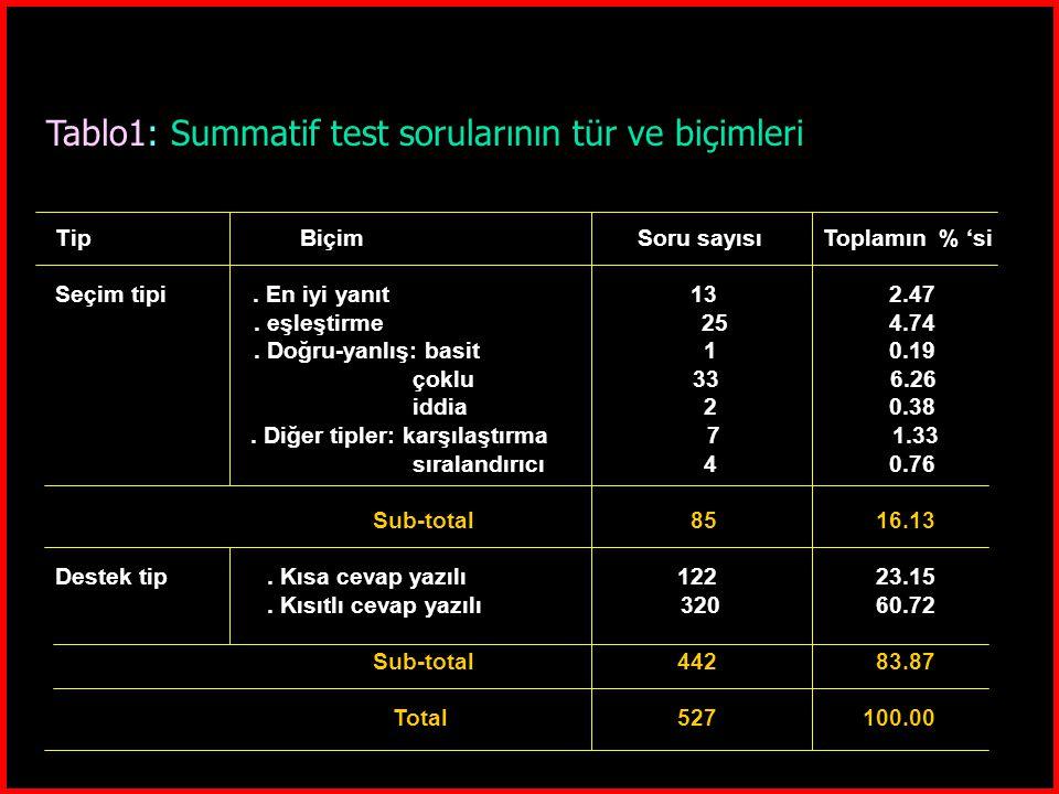 Tablo1: Summatif test sorularının tür ve biçimleri Tip Biçim Soru sayısı Toplamın % 'si Seçim tipi. En iyi yanıt 13 2.47. eşleştirme 25 4.74. Doğru-ya
