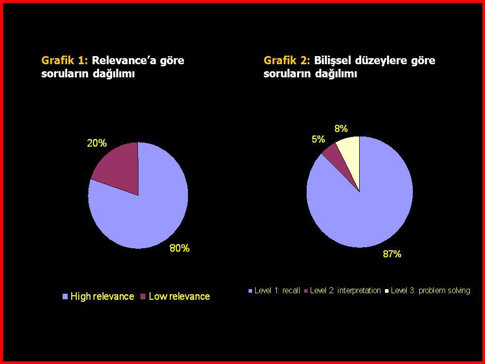 Grafik 1: Relevance'a göre soruların dağılımı Grafik 2: Bilişsel düzeylere göre soruların dağılımı