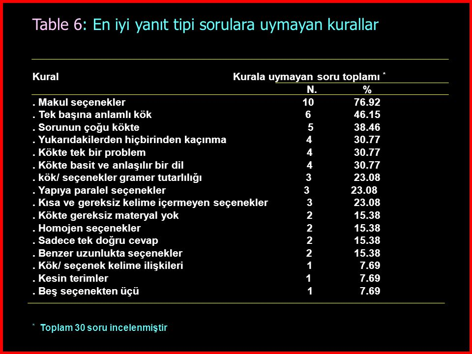 Table 6: En iyi yanıt tipi sorulara uymayan kurallar Kural Kurala uymayan soru toplamı * N.%. Makul seçenekler 10 76.92. Tek başına anlamlı kök 6 46.1