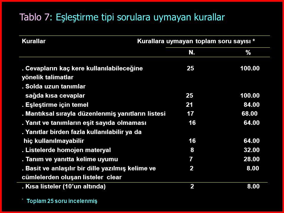 Tablo 7: Eşleştirme tipi sorulara uymayan kurallar Kurallar Kurallara uymayan toplam soru sayısı * N. %. Cevapların kaç kere kullanılabileceğine 25 10