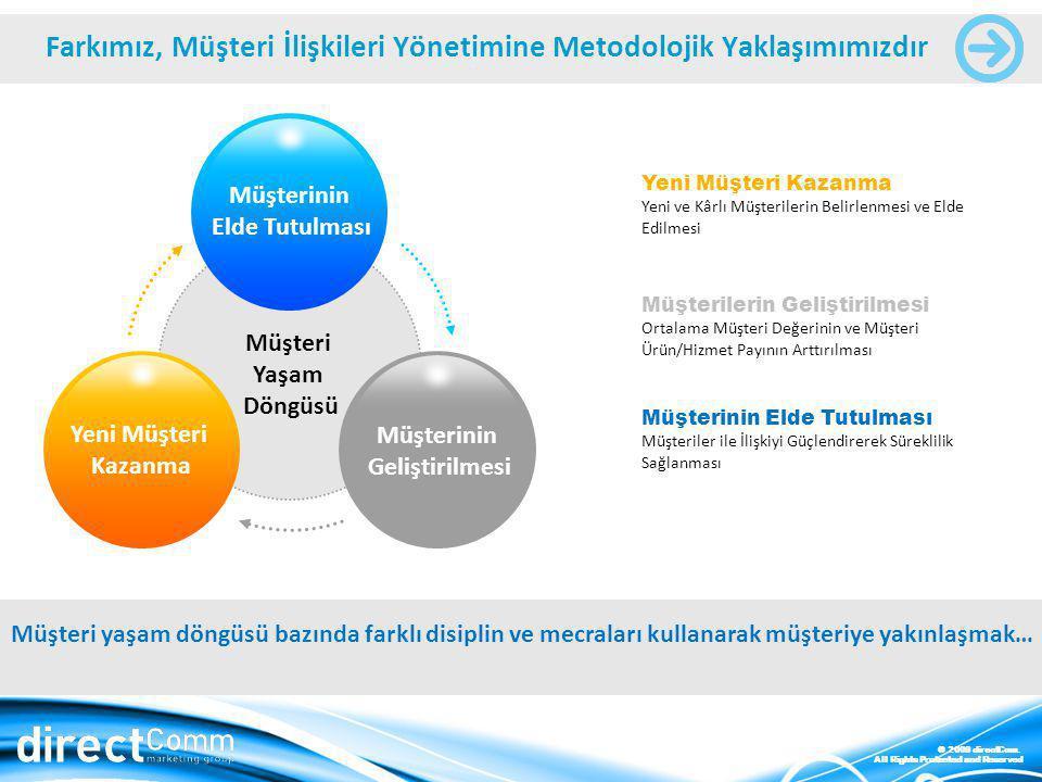 © 2009 directCom. All Rights Protected and Reserved Farkımız, Müşteri İlişkileri Yönetimine Metodolojik Yaklaşımımızdır Müşterinin Elde Tutulması Müşt