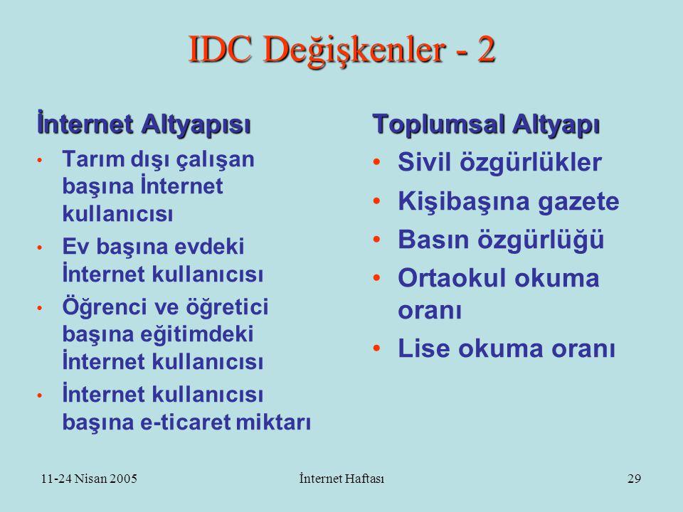 11-24 Nisan 2005İnternet Haftası30 UN e-devlet hazırlık indeksi •Hazirlik: •Web indeksi •Telekom altyapısı •İnsan kaynakları •Katılım: sunulanın kalite, faydasını ve yönetime katılmayı •Parçaları: •E-information •E-consultation •E-decison making
