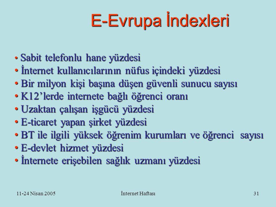 11-24 Nisan 2005İnternet Haftası32 E-readiness 2004 index •Kıta: K.