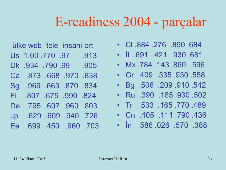 11-24 Nisan 2005İnternet Haftası34 Ne Yapmalı .