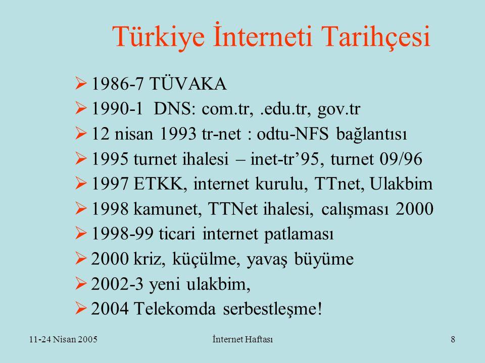 11-24 Nisan 2005İnternet Haftası9 Büyüklükler  Makina sayısı: 285 milyon dünya, 475 bin türkiye  Kullanıcı: 810-950 milyon dünya  Kullanıcı Türkiye: 2 milyon abone, 5 milyon kullanıcı, 7 milyon tanışmış, arada da bir (DIE 7)  Web sayısı dünyada: 60-70 milyon: 45 gTLD, (20 milyon)  Türkiye'de:.tr altında 70 K, 250K dışarıda