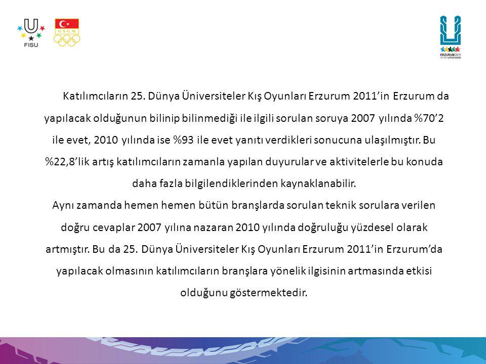 Anket yılına göre katılımcıların Winter Universiade 2011'in Erzurum' da yapılacak olduğunu biliyor musunuz.