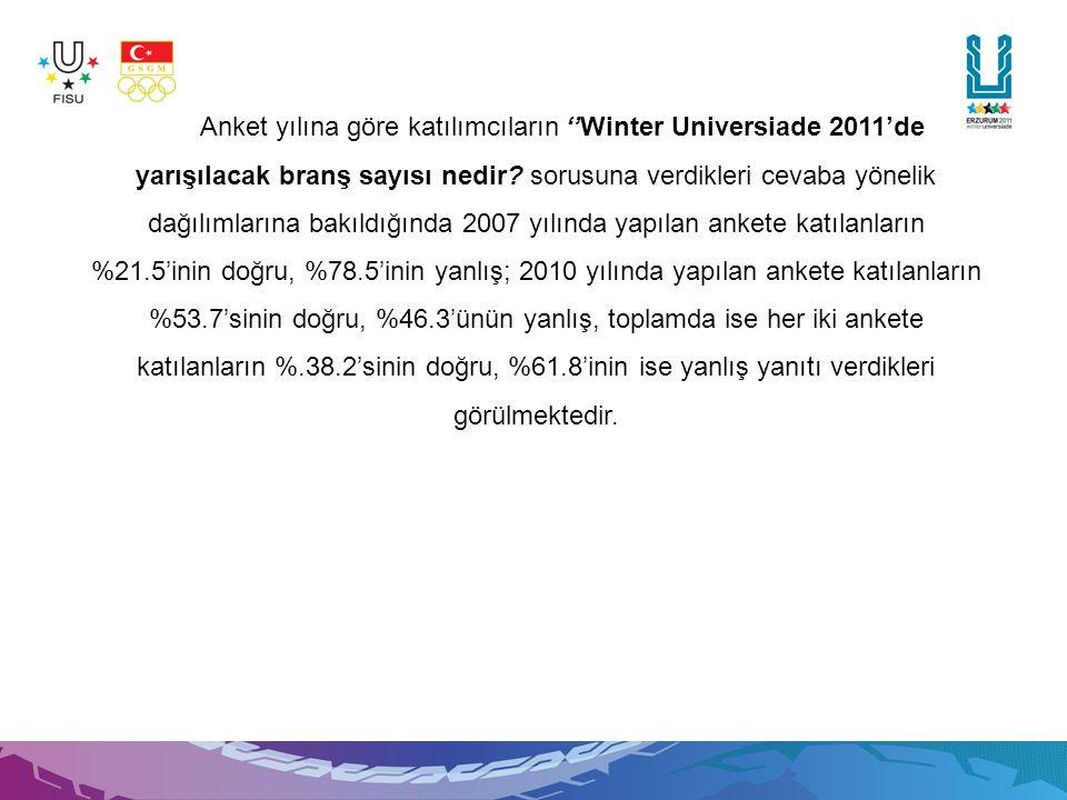 Anket yılına göre katılımcıların ''Winter Universiade 2011'de yarışılacak branş sayısı nedir.