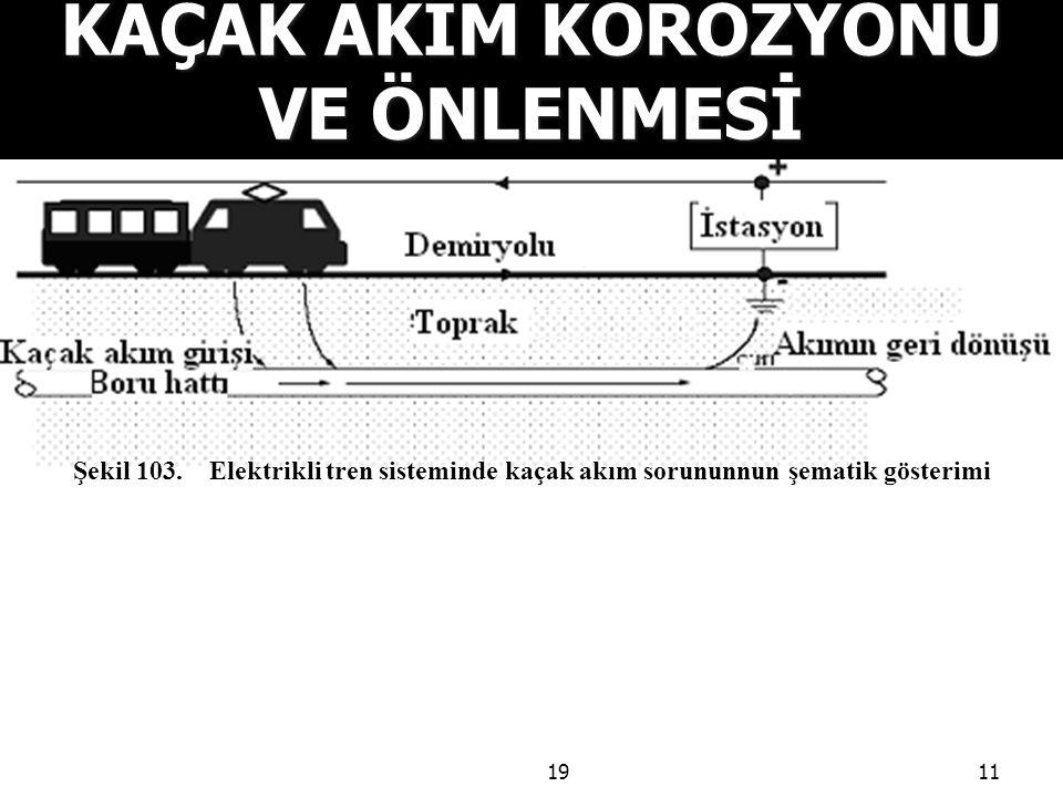 1911 KAÇAK AKIM KOROZYONU VE ÖNLENMESİ Şekil 103. Elektrikli tren sisteminde kaçak akım sorununnun şematik gösterimi