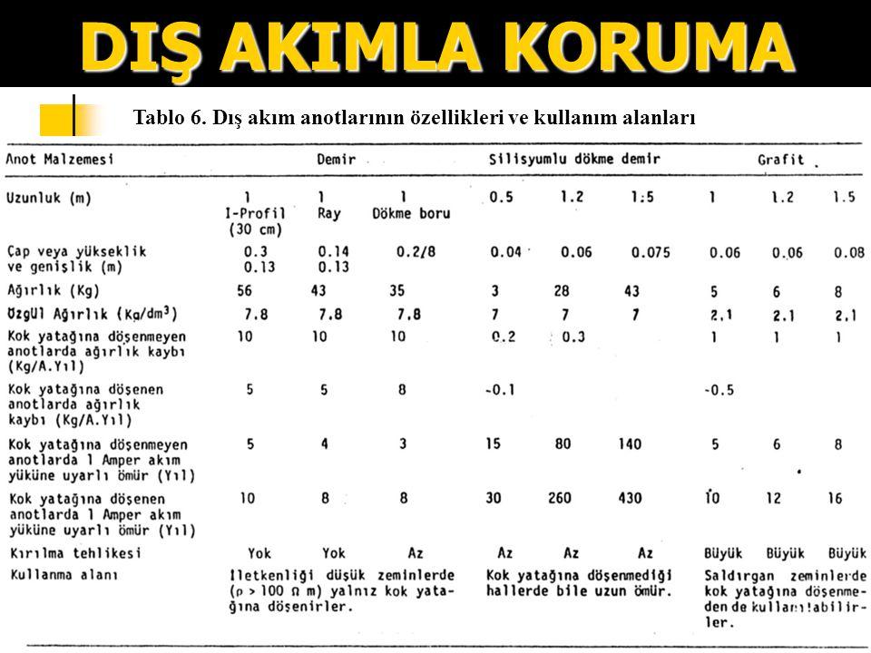 198 DIŞ AKIMLA KORUMA Tablo 6. Dış akım anotlarının özellikleri ve kullanım alanları
