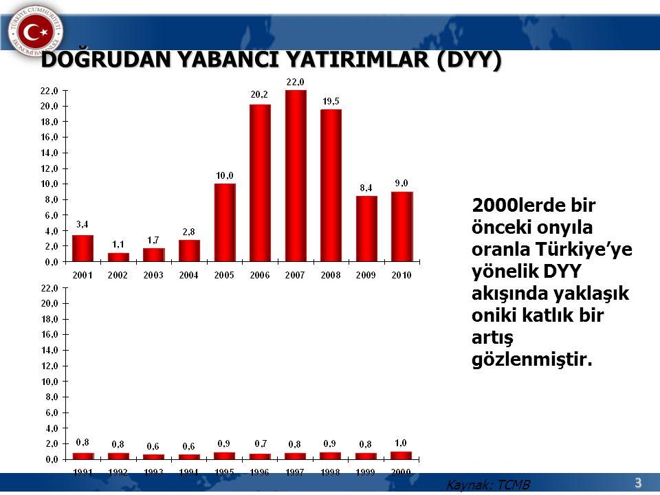 3 2000lerde bir önceki onyıla oranla Türkiye'ye yönelik DYY akışında yaklaşık oniki katlık bir artış gözlenmiştir.