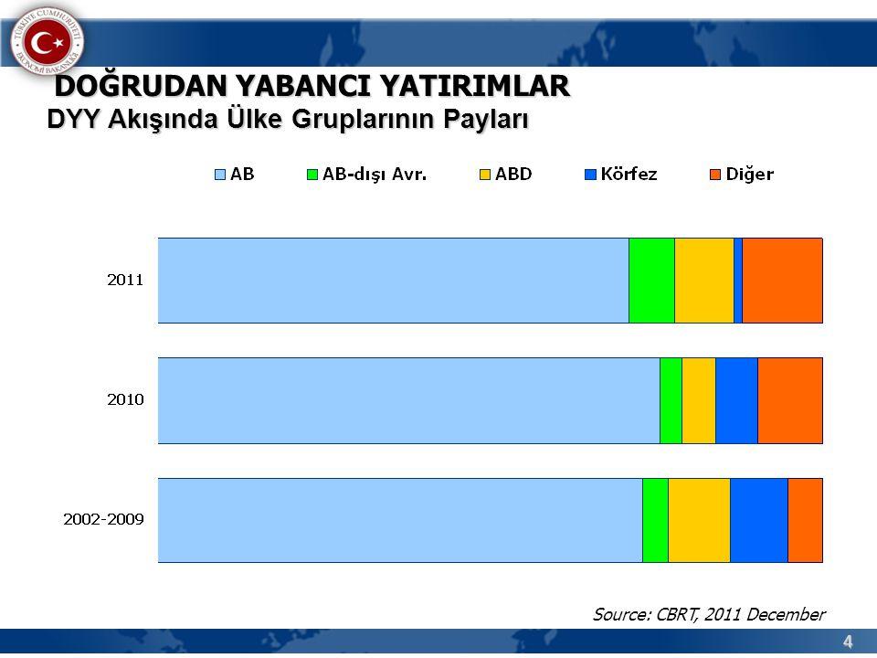 4 DYY Akışında Ülke Gruplarının Payları DOĞRUDAN YABANCI YATIRIMLAR Source: CBRT, 2011 December