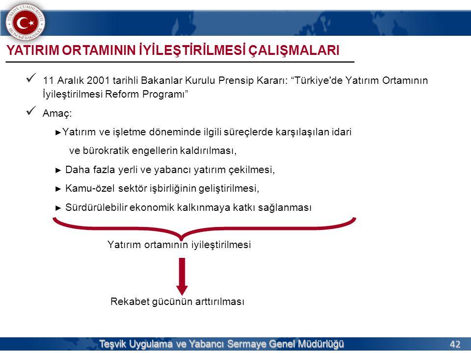 42 Teşvik Uygulama ve Yabancı Sermaye Genel Müdürlüğü  11 Aralık 2001 tarihli Bakanlar Kurulu Prensip Kararı: Türkiye de Yatırım Ortamının İyileştirilmesi Reform Programı  Amaç: ► Yatırım ve işletme döneminde ilgili süreçlerde karşılaşılan idari ve bürokratik engellerin kaldırılması, ► Daha fazla yerli ve yabancı yatırım çekilmesi, ► Kamu-özel sektör işbirliğinin geliştirilmesi, ► Sürdürülebilir ekonomik kalkınmaya katkı sağlanması Yatırım ortamının iyileştirilmesi Rekabet gücünün arttırılması YATIRIM ORTAMININ İYİLEŞTİRİLMESİ ÇALIŞMALARI