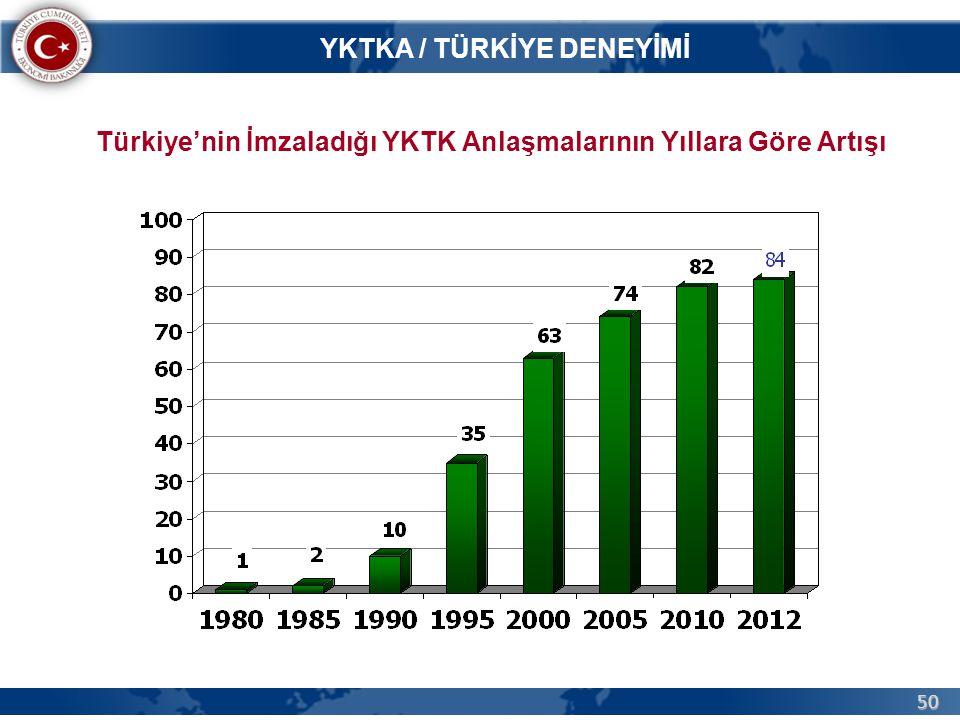 50 YKTKA / TÜRKİYE DENEYİMİ Türkiye'nin İmzaladığı YKTK Anlaşmalarının Yıllara Göre Artışı