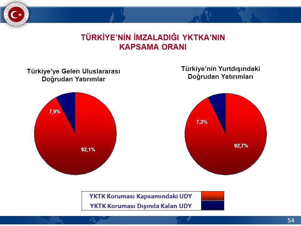 54 TÜRKİYE'NİN İMZALADIĞI YKTKA'NIN KAPSAMA ORANI YKTK Koruması Kapsamındaki UDY YKTK Koruması Dışında Kalan UDY Türkiye'ye Gelen Uluslararası Doğrudan Yatırımlar Türkiye'nin Yurtdışındaki Doğrudan Yatırımları 7,9% 92,1% 7,3% 92,7%