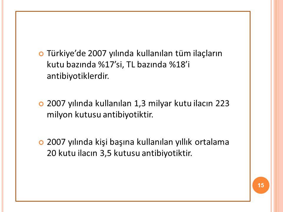 15 Türkiye'de 2007 yılında kullanılan tüm ilaçların kutu bazında %17'si, TL bazında %18'i antibiyotiklerdir. 2007 yılında kullanılan 1,3 milyar kutu i