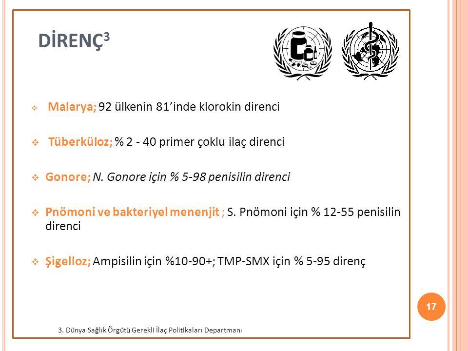  Malarya; 92 ülkenin 81'inde klorokin direnci  Tüberküloz; % 2 - 40 primer çoklu ilaç direnci  Gonore; N. Gonore için % 5-98 penisilin direnci  Pn