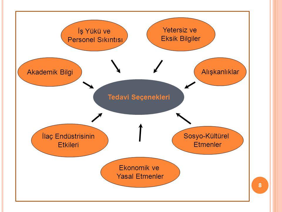 8 Tedavi Seçenekleri Yetersiz ve Eksik Bilgiler Alışkanlıklar Sosyo-Kültürel Etmenler Ekonomik ve Yasal Etmenler Akademik Bilgi İlaç Endüstrisinin Etk