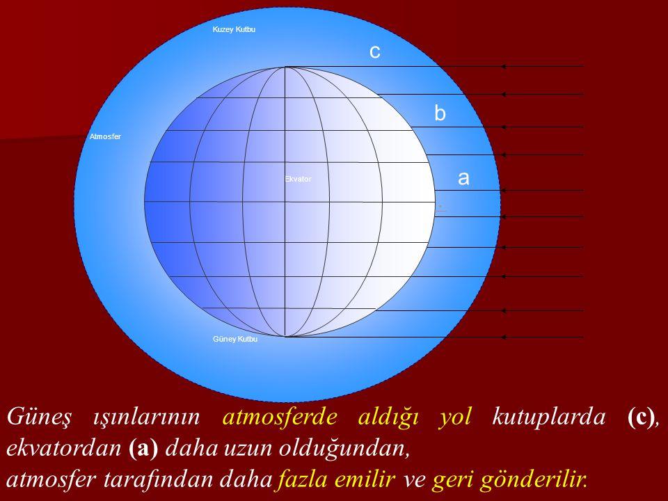 Kuzey Kutbu Ekvator Atmosfer Güney Kutbu Güneş ışınlarının atmosferde aldığı yol kutuplarda (c), ekvatordan (a) daha uzun olduğundan, atmosfer tarafın