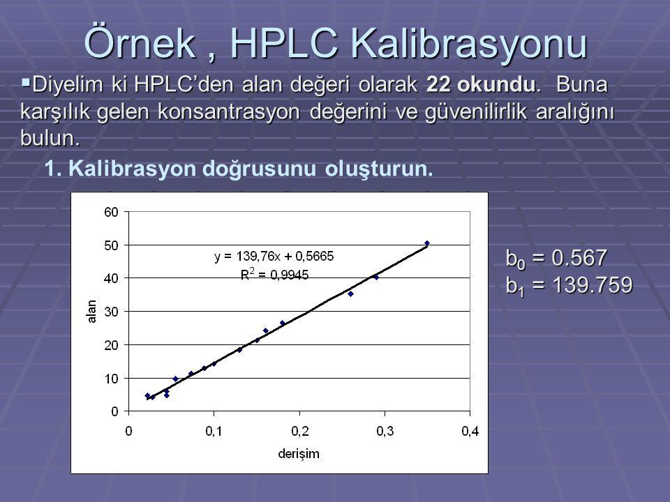 Örnek, HPLC Kalibrasyonu 2.Working Hotelling Bandını oluşturun.