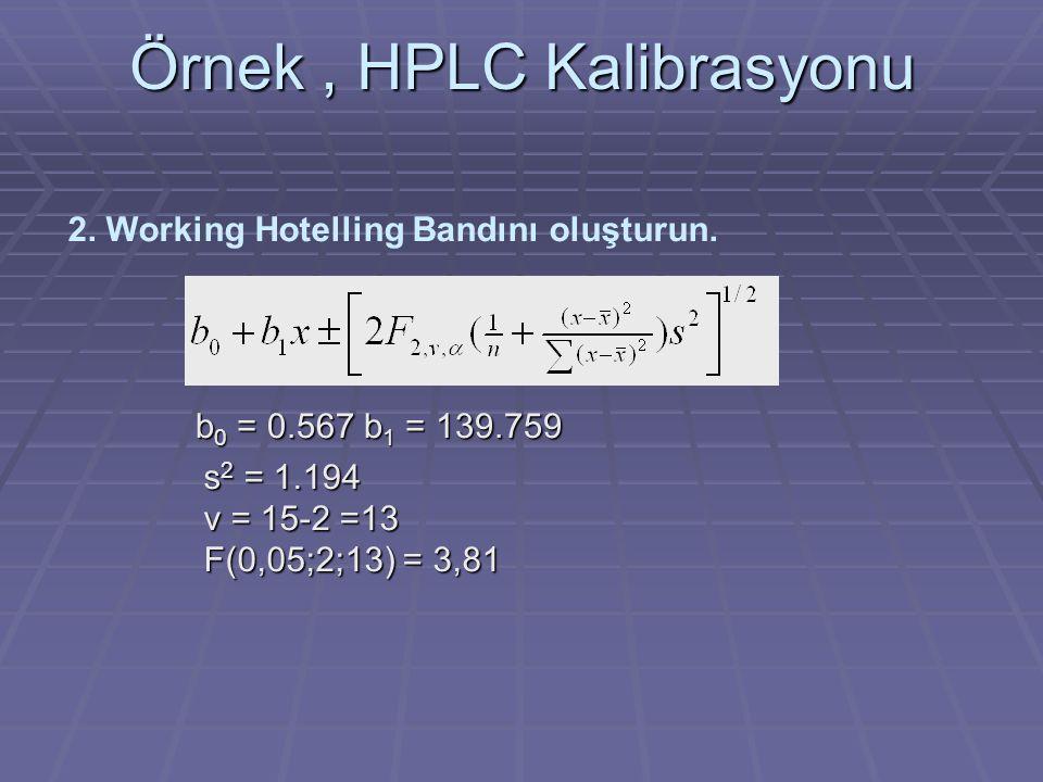 Örnek, HPLC Kalibrasyonu Working Hotelling %95 Güvenilirlik aralığı