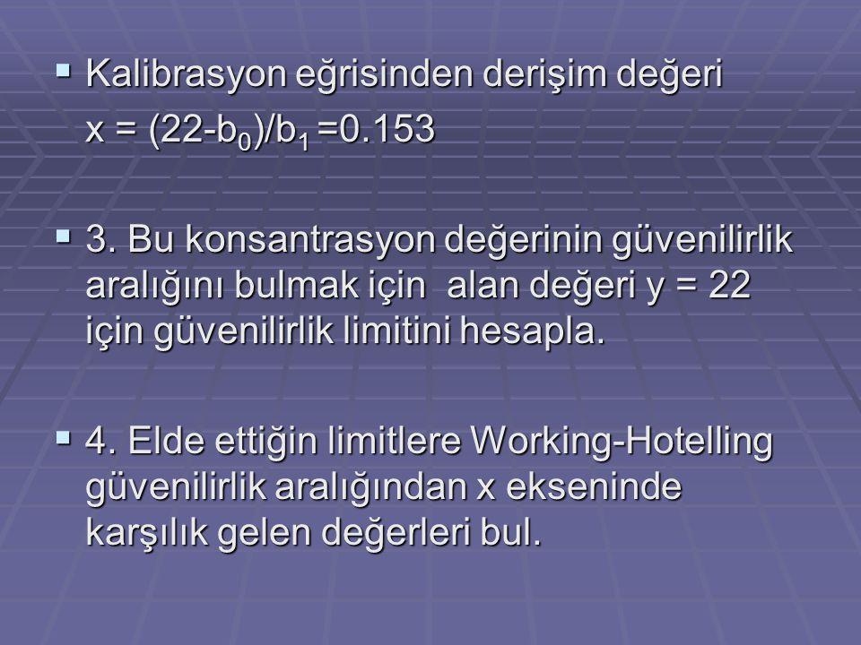  Kalibrasyon eğrisinden derişim değeri x = (22-b 0 )/b 1 =0.153  3. Bu konsantrasyon değerinin güvenilirlik aralığını bulmak için alan değeri y = 22