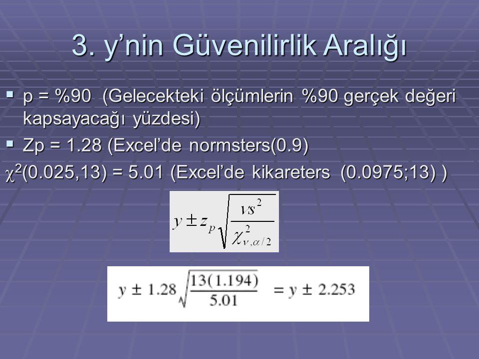 3. y'nin Güvenilirlik Aralığı  p = %90 (Gelecekteki ölçümlerin %90 gerçek değeri kapsayacağı yüzdesi)  Zp = 1.28 (Excel'de normsters(0.9)  2 (0.025