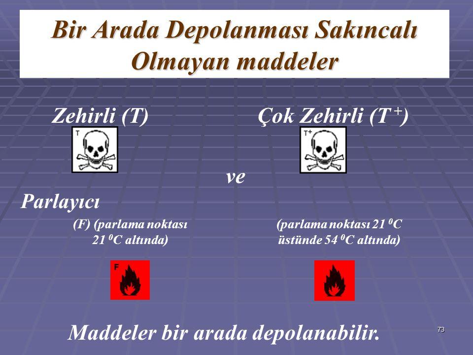 73 Zehirli (T) Bir Arada Depolanması Sakıncalı Olmayan maddeler Çok Zehirli (T + ) Maddeler bir arada depolanabilir. Parlayıcı (F) (parlama noktası 21