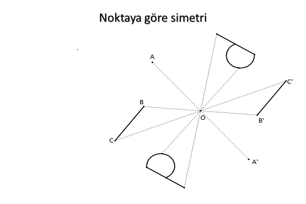 Noktaya göre simetri.