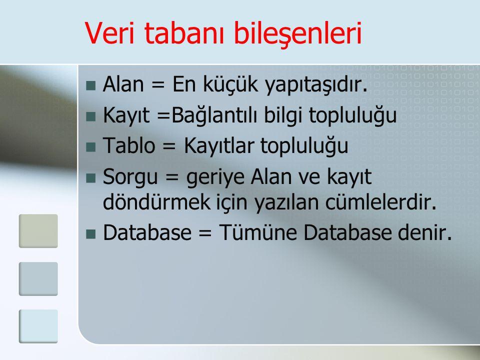 Veri tabanı bileşenleri  Alan = En küçük yapıtaşıdır.  Kayıt =Bağlantılı bilgi topluluğu  Tablo = Kayıtlar topluluğu  Sorgu = geriye Alan ve kayıt