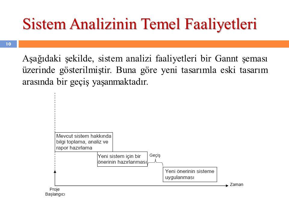 10 Aşağıdaki şekilde, sistem analizi faaliyetleri bir Gannt şeması üzerinde gösterilmiştir. Buna göre yeni tasarımla eski tasarım arasında bir geçiş y