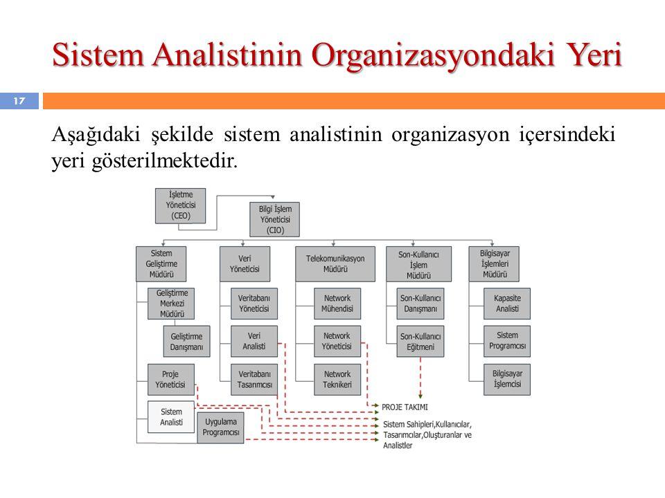 17 Aşağıdaki şekilde sistem analistinin organizasyon içersindeki yeri gösterilmektedir. Sistem Analistinin Organizasyondaki Yeri