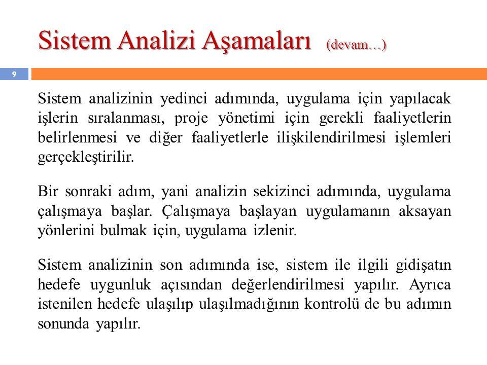 10 Aşağıdaki şekilde, sistem analizi faaliyetleri bir Gannt şeması üzerinde gösterilmiştir.