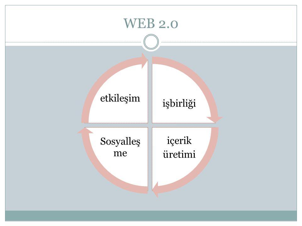 WEB 2.0 işbirliği içerik üretimi Sosyalleş me etkileşim