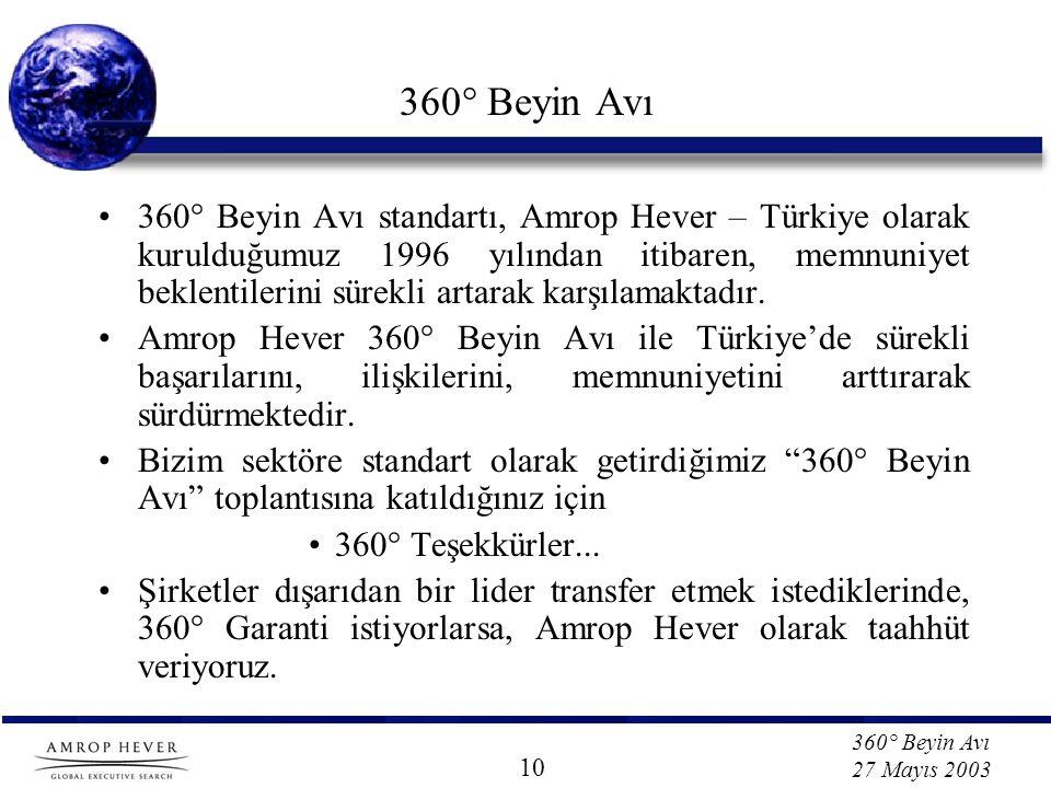 360° Beyin Avı 27 Mayıs 2003 360° Beyin Avı •360° Beyin Avı standartı, Amrop Hever – Türkiye olarak kurulduğumuz 1996 yılından itibaren, memnuniyet beklentilerini sürekli artarak karşılamaktadır.