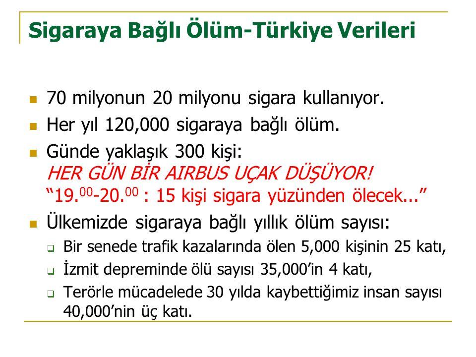 Sigaraya Bağlı Ölüm-Türkiye Verileri  70 milyonun 20 milyonu sigara kullanıyor.