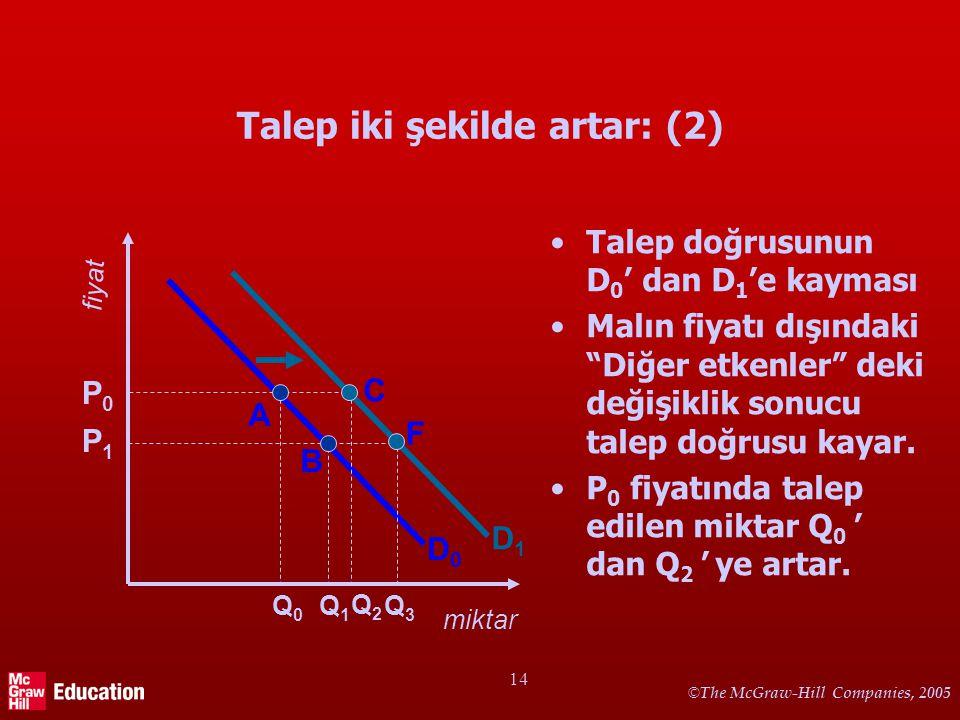 """© The McGraw-Hill Companies, 2005 14 Talep iki şekilde artar: (2) •Talep doğrusunun D 0 ' dan D 1 'e kayması •Malın fiyatı dışındaki """"Diğer etkenler"""""""