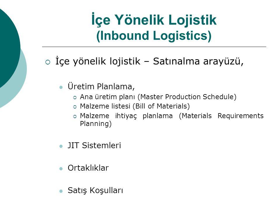 İçe Yönelik Lojistik (Inbound Logistics)  İçe yönelik lojistik – Satınalma arayüzü,  Üretim Planlama,  Ana üretim planı (Master Production Schedule