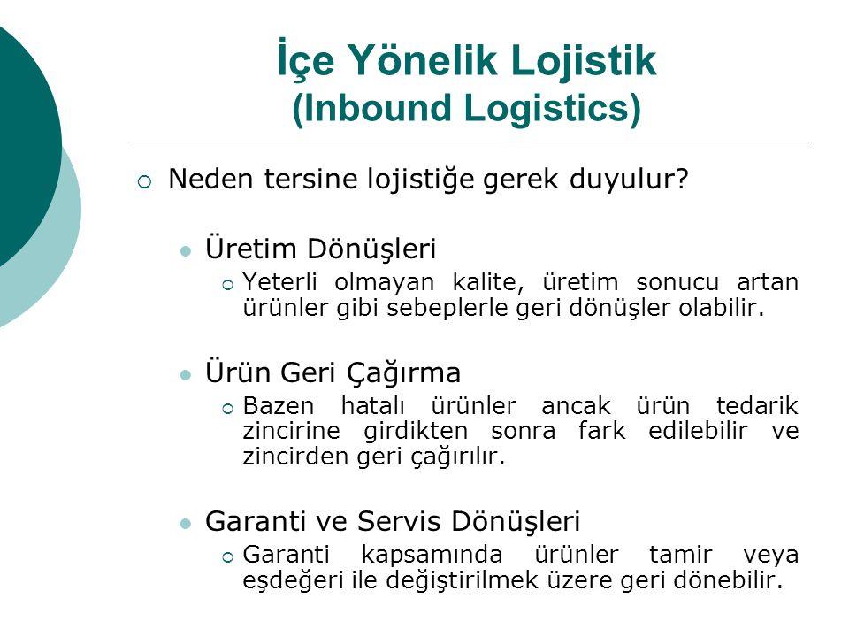 İçe Yönelik Lojistik (Inbound Logistics)  Neden tersine lojistiğe gerek duyulur?  Üretim Dönüşleri  Yeterli olmayan kalite, üretim sonucu artan ürü