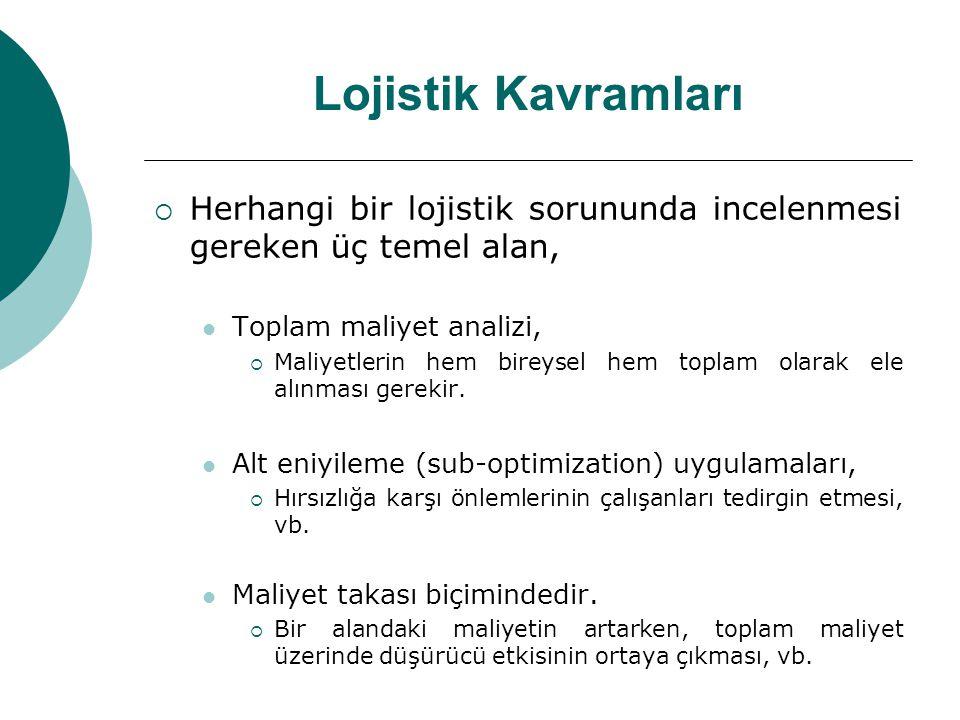 Lojistik Kavramları  Herhangi bir lojistik sorununda incelenmesi gereken üç temel alan,  Toplam maliyet analizi,  Maliyetlerin hem bireysel hem top