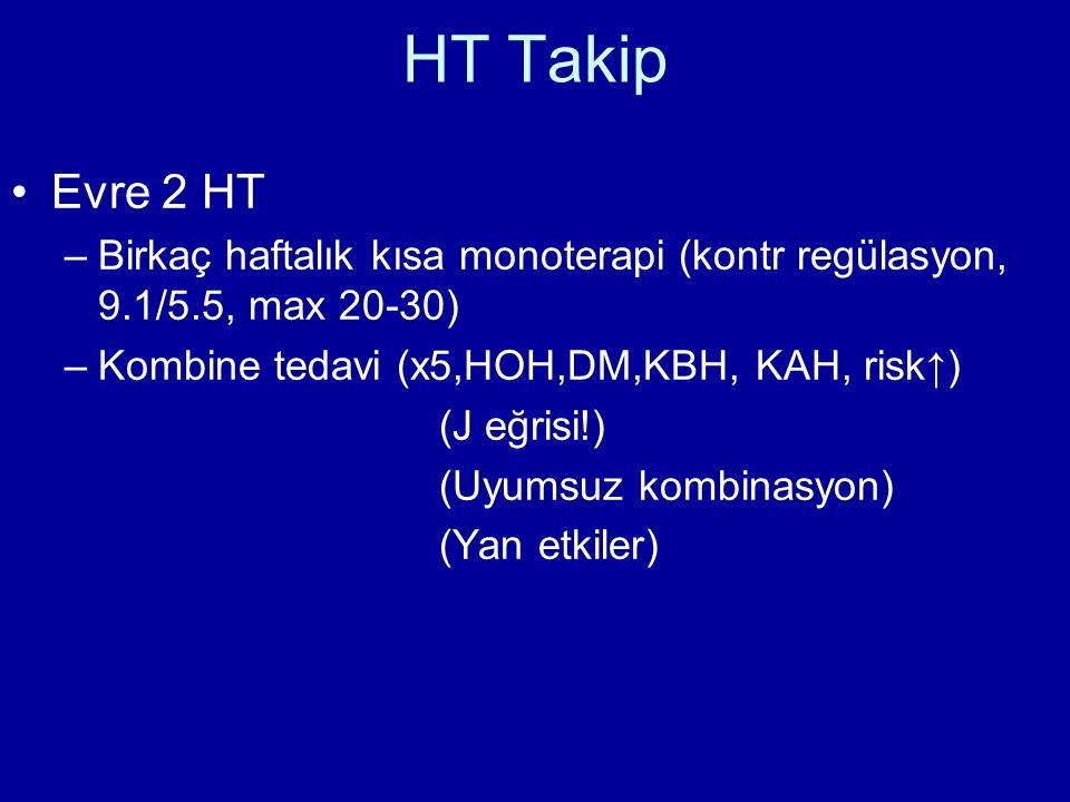 HT Takip •Evre 2 HT –Birkaç haftalık kısa monoterapi (kontr regülasyon, 9.1/5.5, max 20-30) –Kombine tedavi (x5,HOH,DM,KBH, KAH, risk↑) (J eğrisi!) (Uyumsuz kombinasyon) (Yan etkiler)