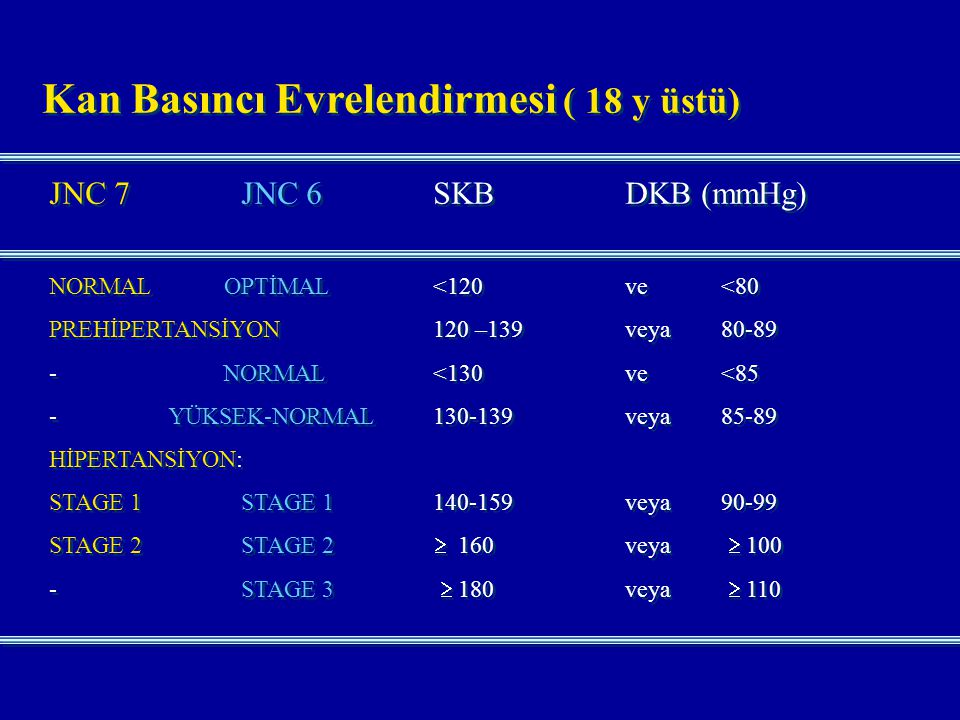 Kan Basıncı Evrelendirmesi ( 18 y üstü) JNC 7JNC 6SKBDKB (mmHg) NORMAL OPTİMAL<120ve<80 PREHİPERTANSİYON120 –139veya80-89 - NORMAL<130ve<85 - YÜKSEK-N