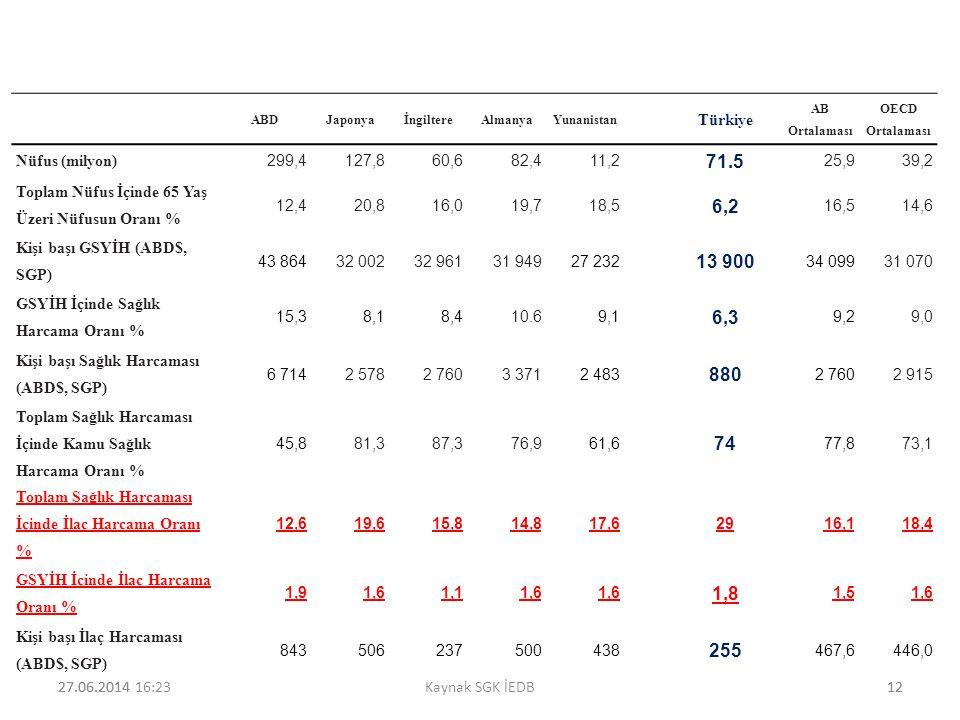 27.06.201412 ABDJaponyaİngiltereAlmanyaYunanistan Türkiye AB Ortalaması OECD Ortalaması Nüfus (milyon) 299,4127,860,682,411,2 71.5 25,9 39,2 Toplam Nü