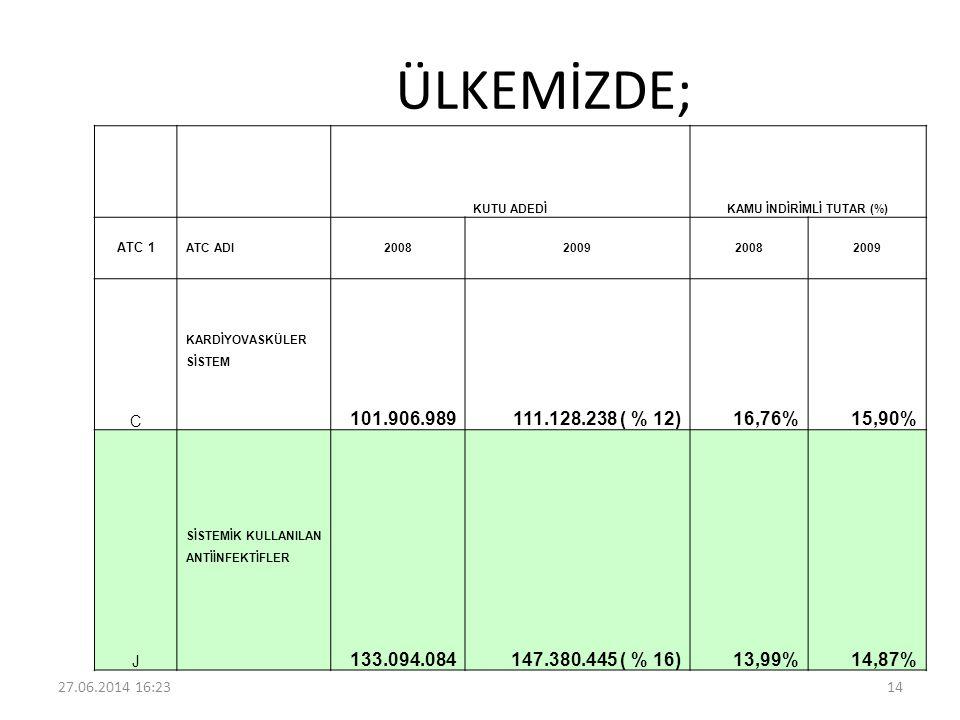 ÜLKEMİZDE; KUTU ADEDİKAMU İNDİRİMLİ TUTAR (%) ATC 1 ATC ADI 2008200920082009 C KARDİYOVASKÜLER SİSTEM 101.906.989111.128.238 ( % 12)16,76%15,90% J SİS