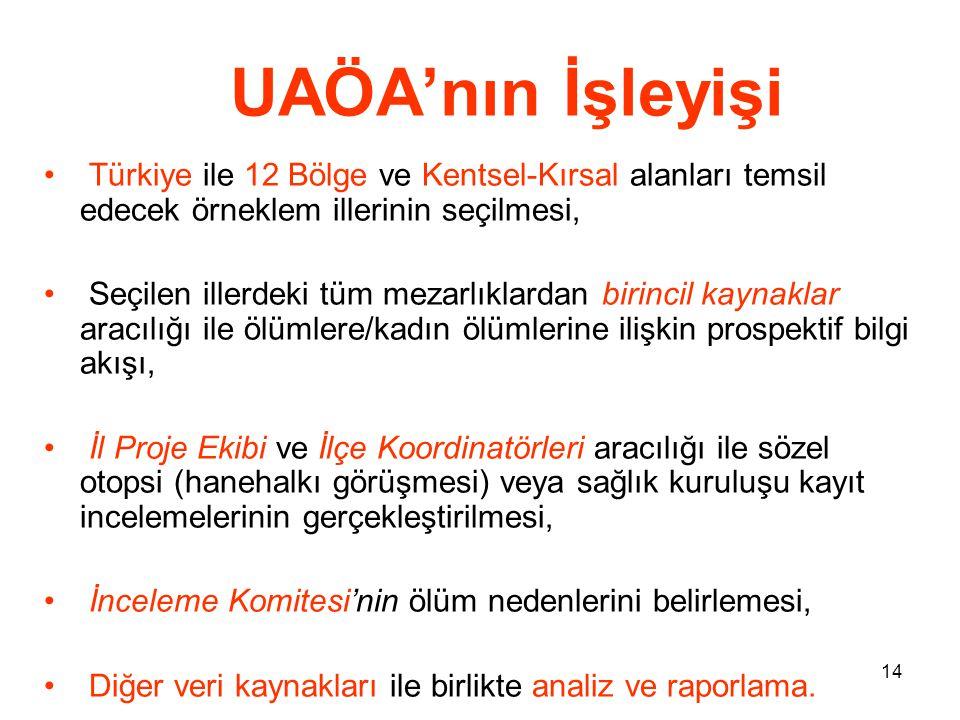 14 UAÖA'nın İşleyişi • Türkiye ile 12 Bölge ve Kentsel-Kırsal alanları temsil edecek örneklem illerinin seçilmesi, • Seçilen illerdeki tüm mezarlıklar