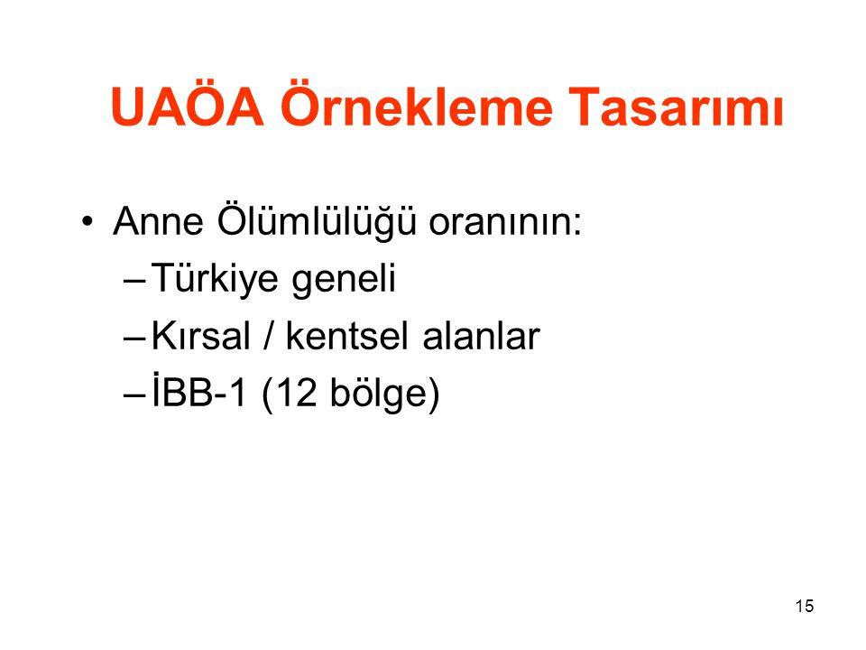 15 UAÖA Örnekleme Tasarımı •Anne Ölümlülüğü oranının: –Türkiye geneli –Kırsal / kentsel alanlar –İBB-1 (12 bölge)