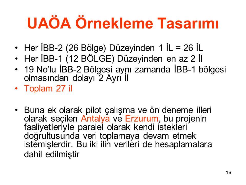 16 UAÖA Örnekleme Tasarımı •Her İBB-2 (26 Bölge) Düzeyinden 1 İL = 26 İL •Her İBB-1 (12 BÖLGE) Düzeyinden en az 2 İl •19 No'lu İBB-2 Bölgesi aynı zama